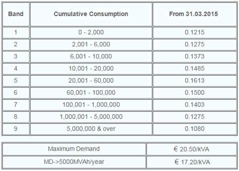 power factor correction tables power factor correction