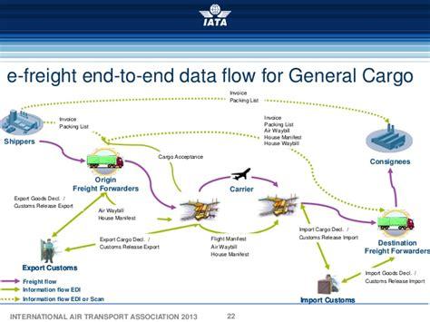 60 impressive freight forwarding process flow chart flowchart