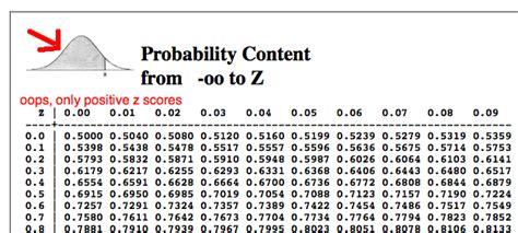 z score table negative