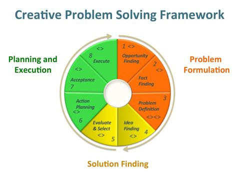 Creativity Hc Understanding Innovation In Problem Solving October 2012 Lenbrzozowski