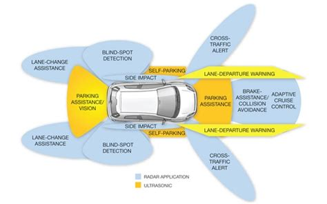 car safety five new safety features your car will by 2020