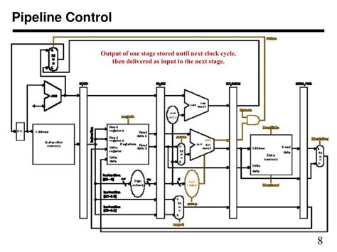 Pipeline Controller by Ppt Chapter Six 1st Half Pipelined Processor Delayed Controls Hazards Powerpoint
