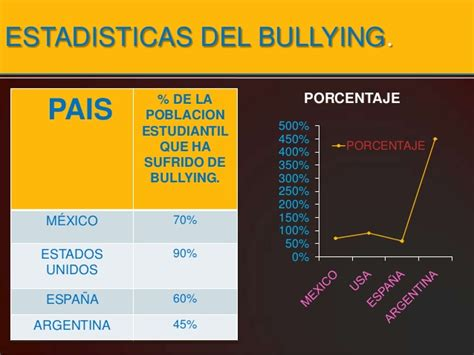 porcentaje de bullying en usa por ano bullying