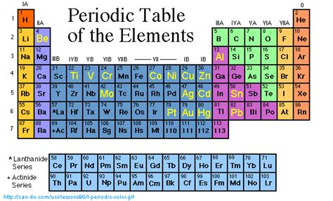 Ga On Periodic Table by Nats 101 Intro Global Change Element Summaries
