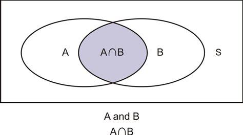 mutually exclusive venn diagram venn diagram of mutually exclusive events venn diagram