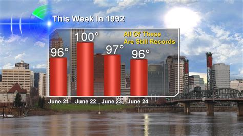 Records Portland Oregon June Weather An Stretch Of Heat For Portland