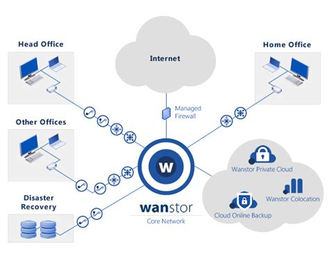 diagram of a wan diagram of wan 14 wiring diagram images wiring