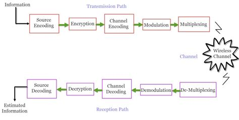 Wireless Communication Introduction Types And Applications
