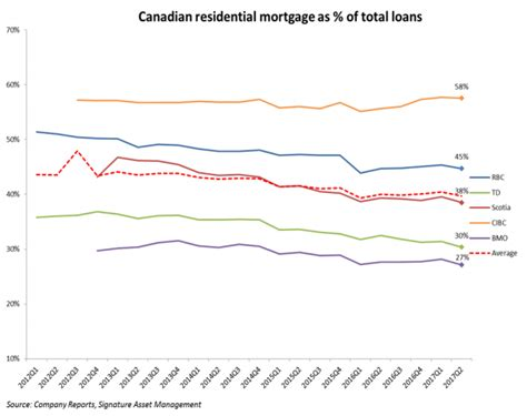 canadian housing rising risks gradual response banking