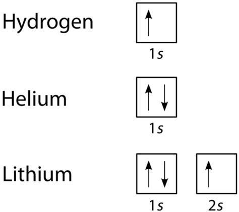 hydrogen orbital diagram 9 6 quantum mechanical orbitals and electron