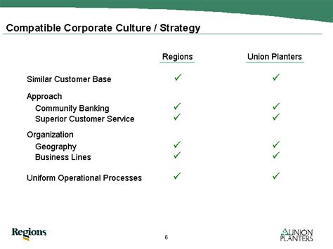Union Planters Mortgage by Compatible Corporate Culture Strategy Regions Union