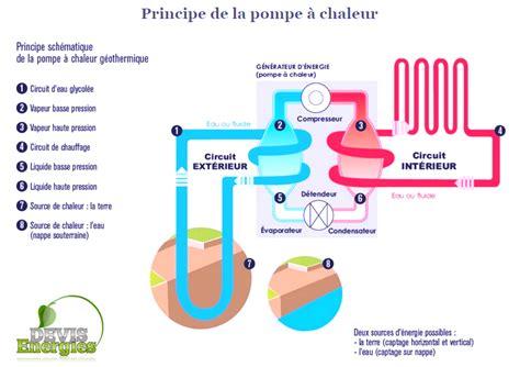 Pompe A Chaleur Geothermique 3137 by Devis Pompe 224 Chaleur G 233 Othermique Devis Energies