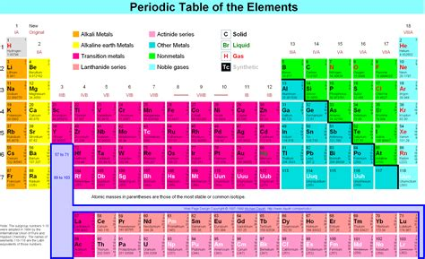 Semiconductor Periodic Table by Periodic Table