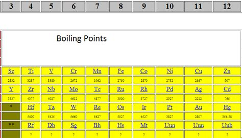 Boiling Points Transition Metals Periodic Table Groups