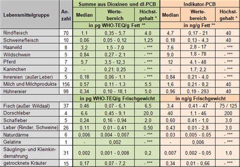 eg tabelle bw cvua freiburg dioxine und pcb in lebens