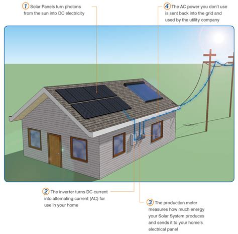 electric solar panels for homes solar electric power sustainable electricity for your home sunergy systems