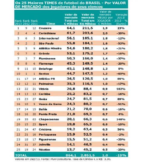 clubes mais ricos do mundo 2015 os clubes mais rico do brasil 2015
