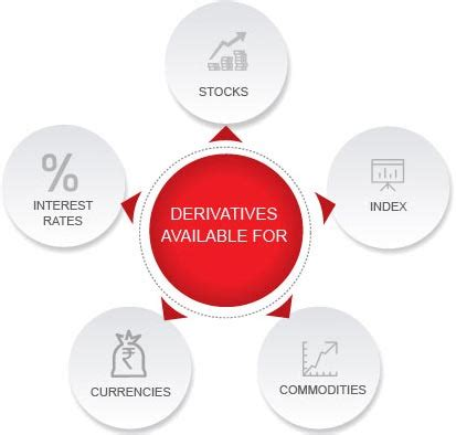 what is derivatives market & how to trade in derivatives