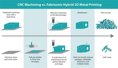 from additive manufacturing to 3d 4d printing 2 current techniques improvements and their limitations system and industrial engineering robotics books technology fabrisonic fabrisonic