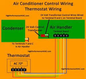 how to connect thermostat wires to ac unit wiring