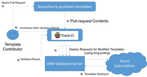 Automated Azure Template Validations Developer Blog Azure Quickstart Templates