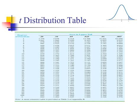 t distribution table statistics interval estimation ppt