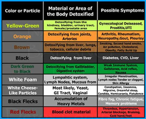 Ionic Foot Detox Information by Foot Detox Color Chart Car Interior Design