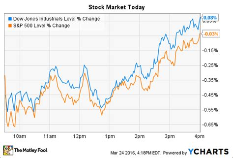Office Depot Hours Tomorrow Office Depot Inc And Outerwall Inc Jump As Stocks End