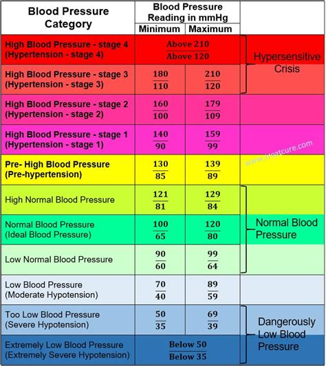what is a normal 58 woman 17 best ideas about blood pressure on pinterest lower