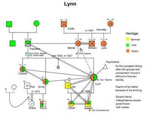 best photos of sample ecomap genogram genogram and
