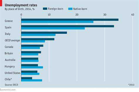 Cost Of An Mba In South Africa by Unemployment Rates