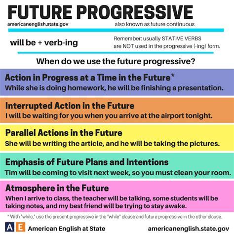 pattern of future progressive tense click on future progressive or continuous