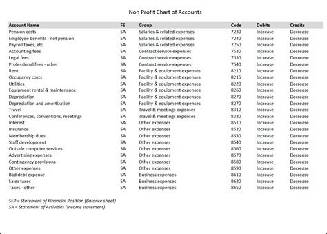 Nonprofit Chart Of Accounts Template Double Entry Bookkeeping Chart Of Accounts Template