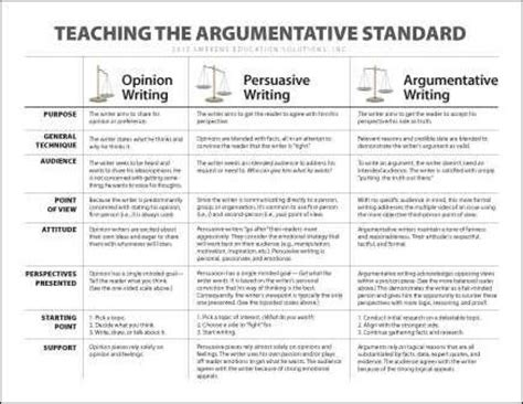 a sle of an argumentative essay 6 traits of writing professional development