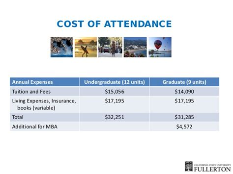 Csuf Mba Program Cost by California State Fullerton