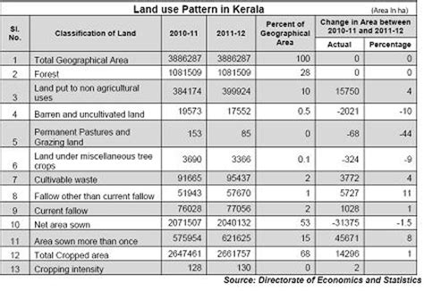 land pattern meaning land use pattern in india 1000 free patterns