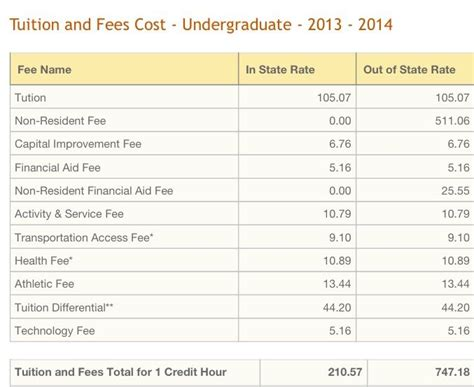 Of South Florida Mba Fees by 17 Best Images About Of Central Florida On