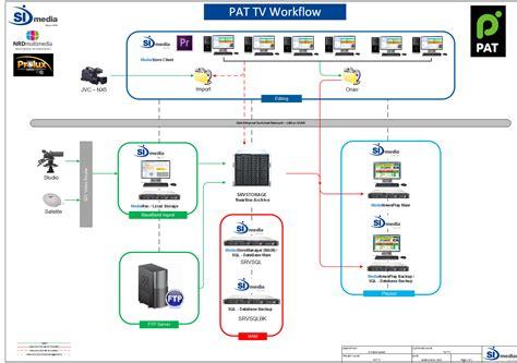 broadcast workflow mam turnkey broadcasting solution simedia