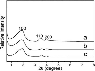 xrd pattern mcm 41 adsorption of hg 2 from aqueous solution on