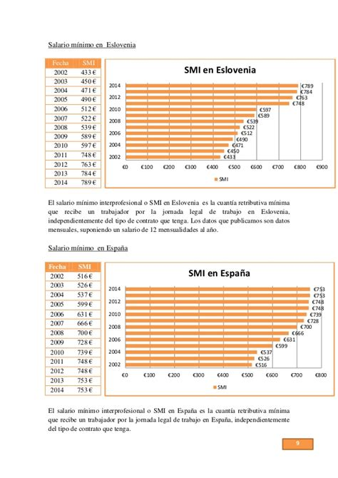 salario mnimo matehuala 360 el salario m 237 nimo interprofesional en europa y en estados