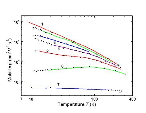 germanium vs silicon semiconductors germanium vs silicon semiconductors 28 images scientists construct the germanium tin