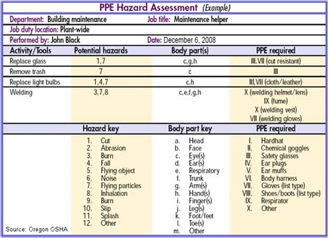 Osha Risk Assessment Template ppe general requirements oshacademy free