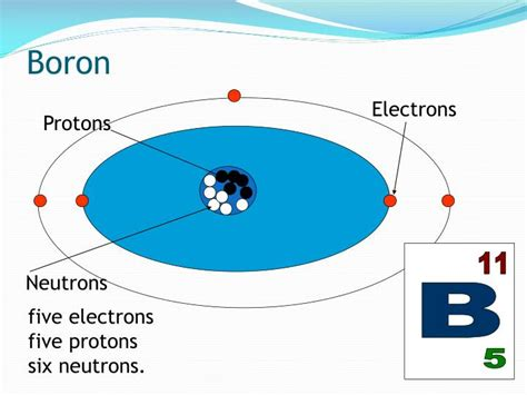 Protons In Boron by Ppt Atomic Structure Powerpoint Presentation Id 6415669
