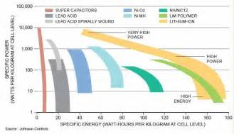Electric Vehicle Battery Energy Density Electric Vehicle Overview Peak Energy Resources