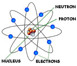 Location Of Proton In Atom Hamlinclassof2018 Subatomic Particles