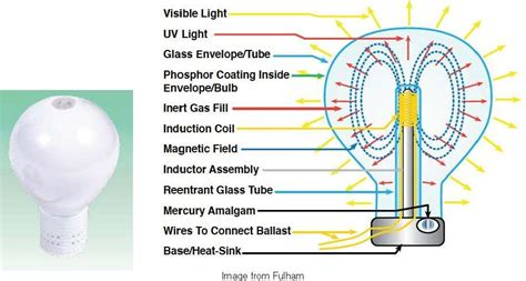 how the inductor works induction lighting