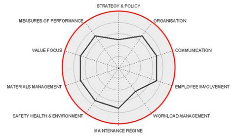 pattern analysis wheel red wheel solutions our solution for your asset and