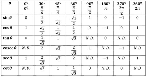 Trig Reference Table by Omtex Classes Trigonometric Table
