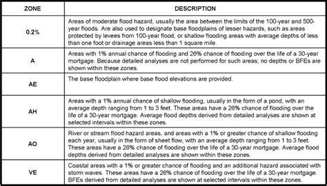 Flood Zone Search By Address Flood Zones Insurance Ri Shoreline Change Special Area Management Plan
