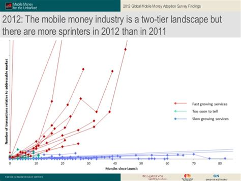 Mobile Surveys For Money - mmu results from the 2012 global mobile money adoption survey